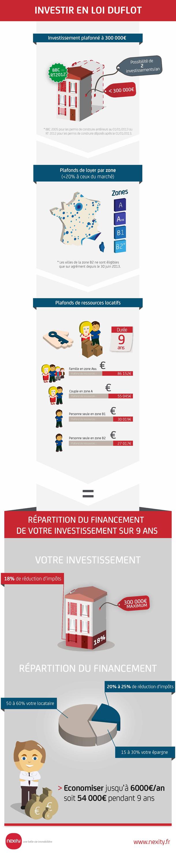 Infographie loi Duflot