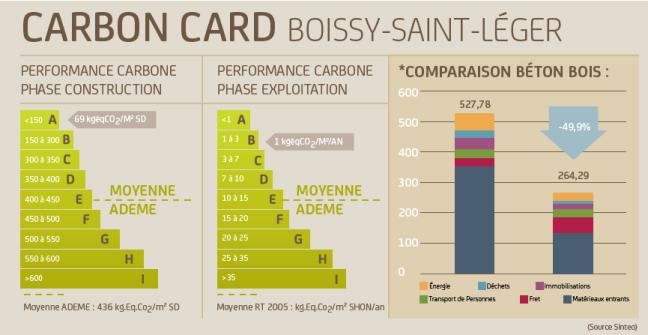Carbon-card