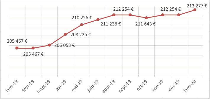 graphe montant crédit immobilier