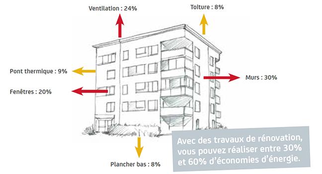 Déperditions énergie immeuble